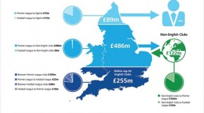 Premier League clubs' revenues increase by 12%, to £2.3 billion, in 2010/11 – but cost control remains the key challenge