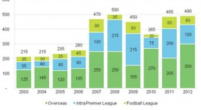 Premier League clubs' spend £490m in summer transfer window